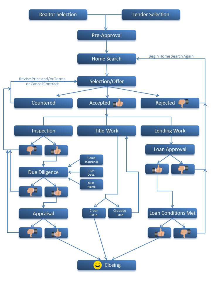 The Buying Process flow chart